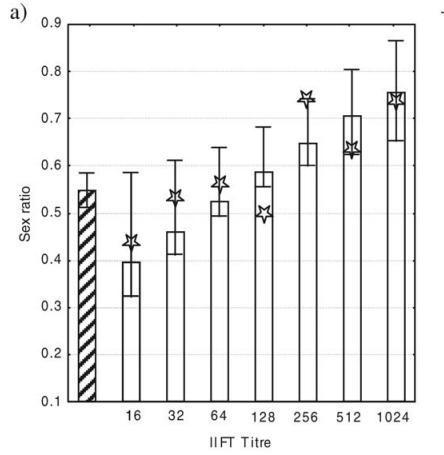 Flegr教授团队的论文显示,弓形虫抗体浓度与男女出生比例有很大关系