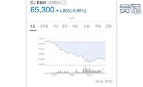 韩国四大娱乐公司受限韩令影响股价大跌