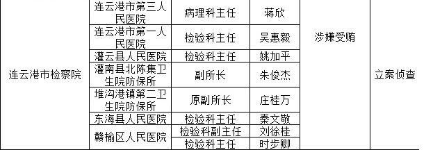 连云港最近对8名医疗系统内人士进行立案侦查,其中5人属于检验科正副主任