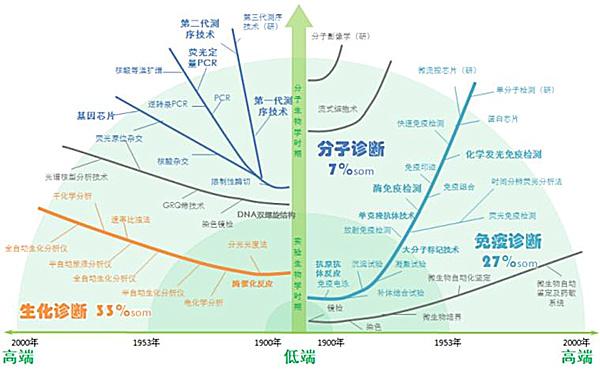 图片来源:《中国体外诊断的技术发展和创新》