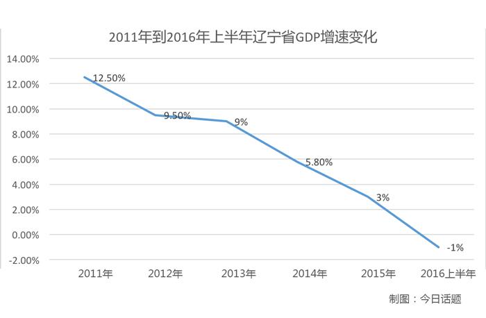 辽宁省近年GDP增速显著下滑