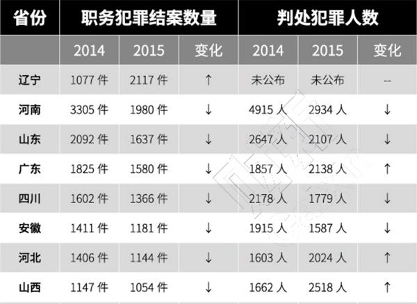 财新网总结的2015年各省职务犯罪的情况