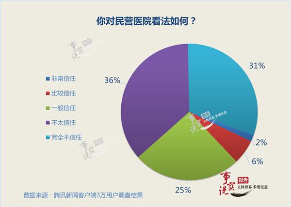 近七成网友表示不信任民营医院