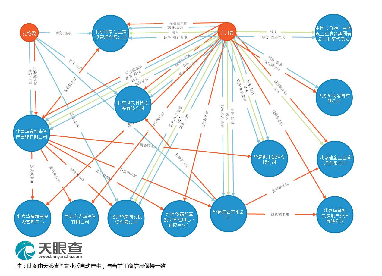 白丹青庞大的产业链条,包括巴铁、理财公司、建筑服务公司等等(查询支持:天眼查 【点击图片查看大图】)