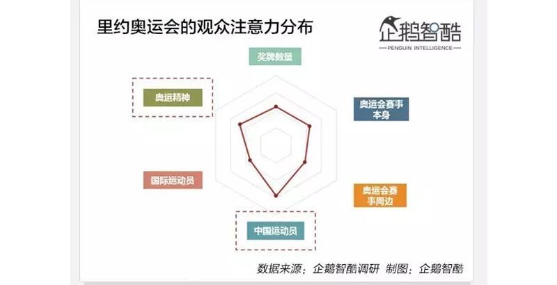 图片来源:企鹅智酷奥运数据报告《里约之后,中国体育走向何方?》