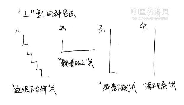 """""""权威人士""""在人民日报上已经明确表示经济将进入L型,问题只在于哪种L型。图片来自中国经济网"""