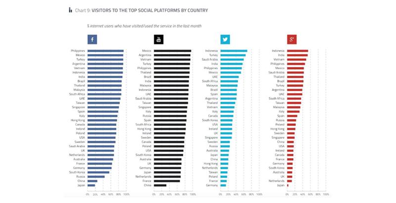 2015年facebook,youtube,twitter,g 在网民中的使用比例最高的国家