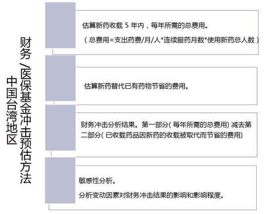 我国台湾地区实行的财政/医保基金冲击预估方法