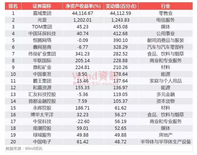 2016年港股中期财报最全解读!_腾讯证券