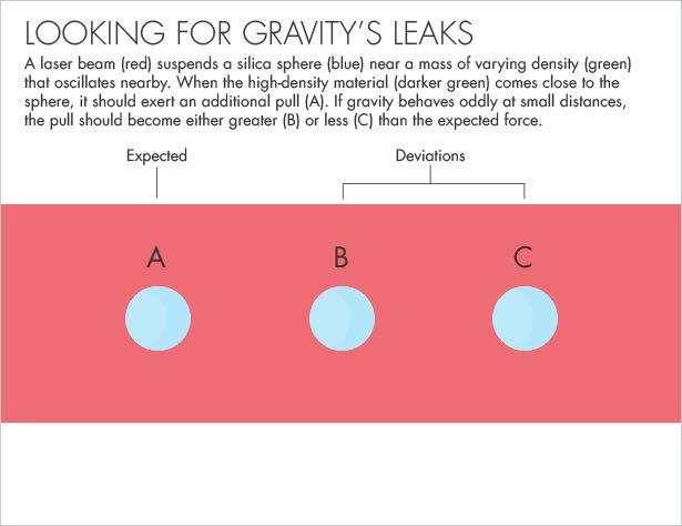 """图片显示的是一种新型的可安装在桌面上的实验装置原理,用于探查暗物质和暗能量的本质,以及搜寻额外时空维度存在的证据。转自公众号""""赛先生"""""""