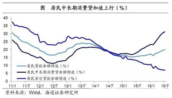居民中长期消费贷加速上行