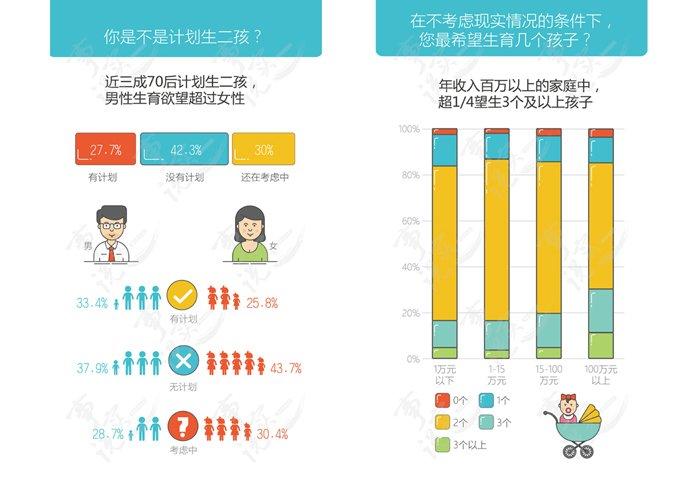 点击图片查看完整《二孩生育意愿调查报告》,制作人:杨津涛、陈雅娟