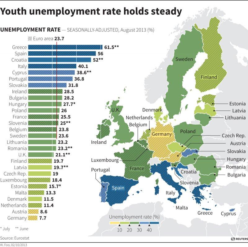 2013年8月欧洲各国年轻人的失业率,部分国家情况非常严重