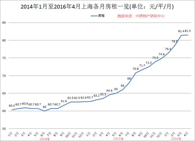 不要以为房租不怎么涨,上海自2014年6月以来,租金连续上涨二十多个月