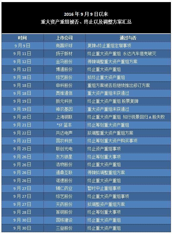 制表:腾讯财经 资料来源:公司公告