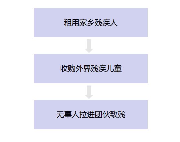 """""""东莞丐帮""""事件中的逻辑链条"""