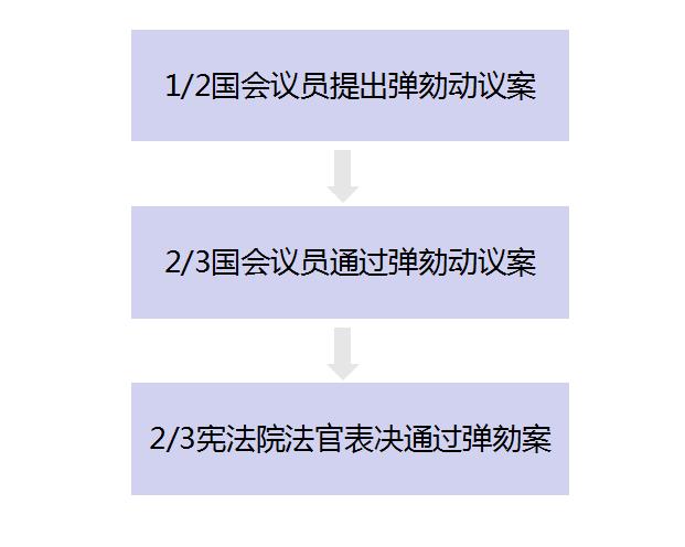 韩国宪法对弹劾总统严苛的规定