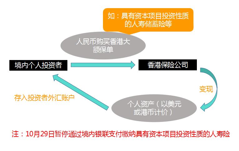 购买香港大额保险,将人民币资产置换为以美元计价的保单,将保单通过抵押给银行获得现金贷款,继而完成资产配置。
