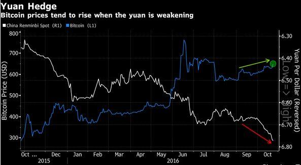 人民币汇率与比特币两者的K线图,恰好走出两条几乎相反的曲线。