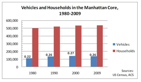 曼哈顿中心区的车辆与户数比(1980-2009),实际上从1982年到2009年,每个工作日进入CBD工作的人在增加,而开车进入CBD的人却反而下降了  图片来源:《我们需要多少停车位?》