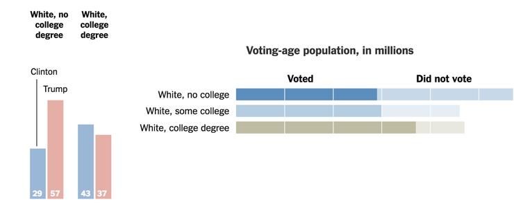 左侧是不同学历白人选民的倾向,低学历白人更支持特朗普,高学历则相反;右侧是不同学历的投票率,低学历白人如果有更高的投票意愿,那么特朗普就有机会了