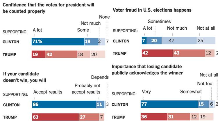 纽约时报和CBS的联合调查就作弊可能与是否承认选举结果向双方支持者询问