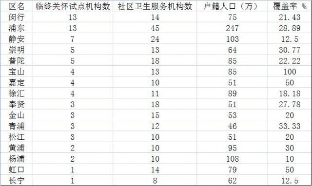 上海的临终关怀机构分布不均