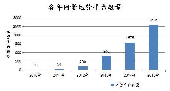 (各年正常运营平台数的统计 来源:网贷之家)