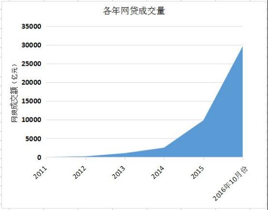 (网贷各年成交量统计  数据来源:网贷之家)