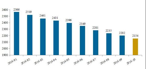 (2016年网贷运营平台数量变化   资料来源:网贷之家、盈灿咨询)