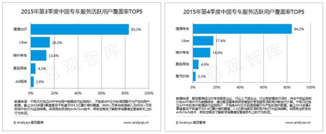 第三方机构易观智库数据显示,在2015年第3季度,位居活跃用户覆盖率的第5名的AA租车,在2015年第4季度被首汽约车取代