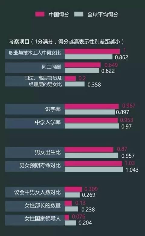 由世界经济论坛发布的《2016年全球性别差距报告》显示,中国女性政治参与进展远远落后于国际趋势。图片来源:新京报。