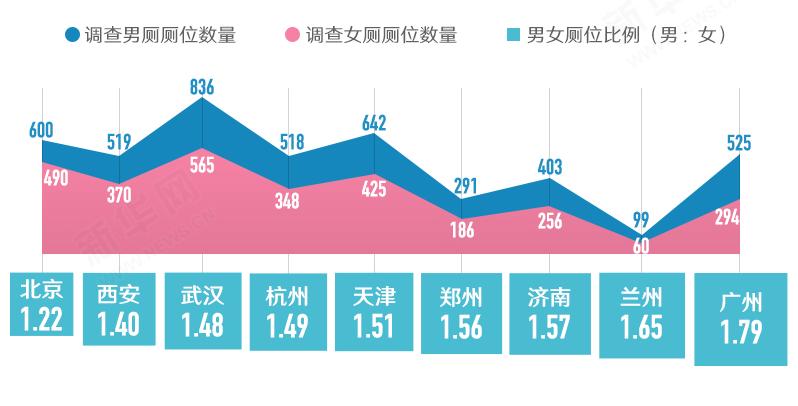 2013年九城市男女厕所厕位比例调查。图片来源:新华网。