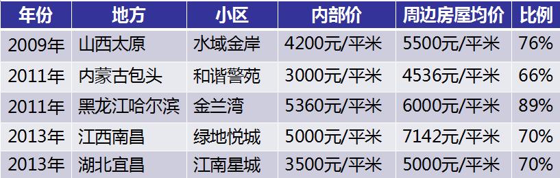 政府团购小区内部价和周边房屋均价对比盘点 制表:今日话题 数据:综合自媒体报道