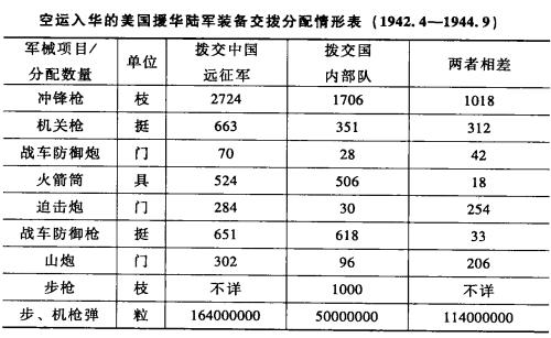 (表格来源:陶文钊/编,《战时美国对华政策》,武汉大学出版社,2010,P317。)