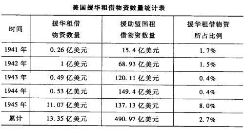 (表格来源:陶文钊/编,《战时美国对华政策》,武汉大学出版社,2010,P319。该表未统计太平洋战争爆发前中国所得的美国援助1.7亿美元及1945年9月之后获得的9500万美元)