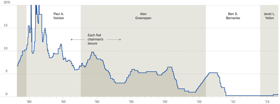 历年来美联储利率变动状况,最近几年来美国一直都维持着零利率,加息也非常谨慎