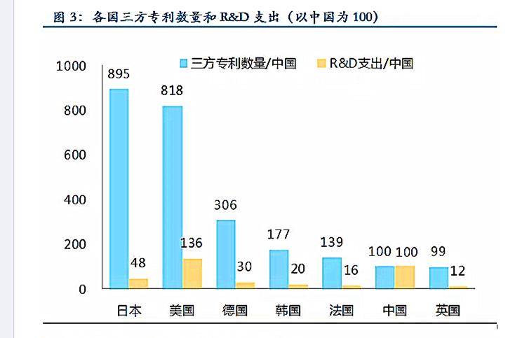 从三方专利数量这个维度看,中国科研投入产出比并不高。图片来源:民生证券研究院