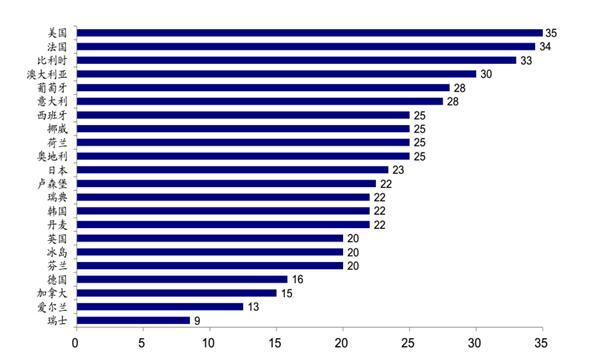 数据来源:美国经济分析局(BEA)