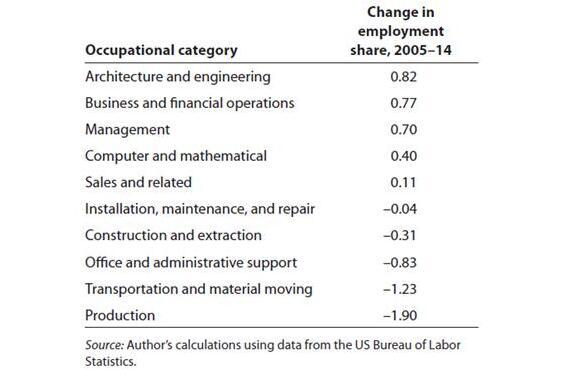 2005至2014年,美国制造业中各类别就业份额的变化,数据来源:彼得森国际经济研究所(PIIE)