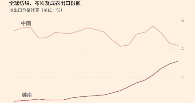 1995年至2015年,中国和越南纺织、布料出口份额变化,数据来源:FT中文网