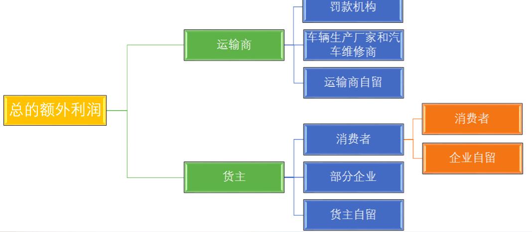超载利益分配流程[1] 制图:今日话题