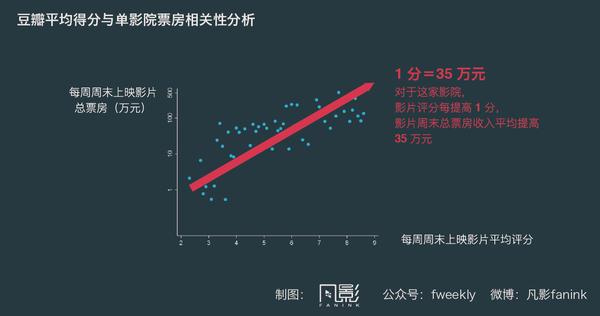 """据陈沁博士分析,豆瓣评分与电影票房有着比较紧密的联系。图片转自公号""""凡影"""""""