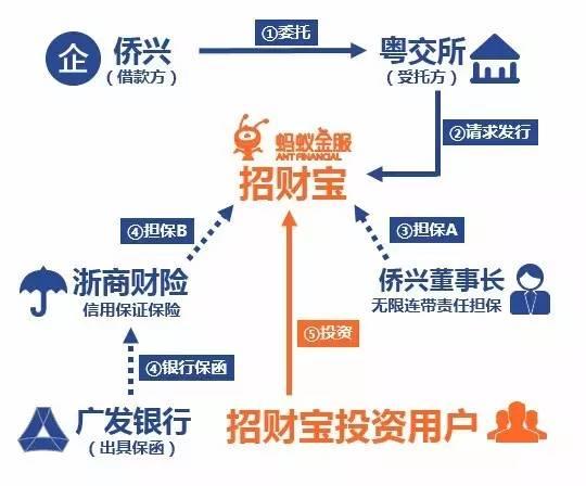 违约背后的投资链条 图片来源:投之家