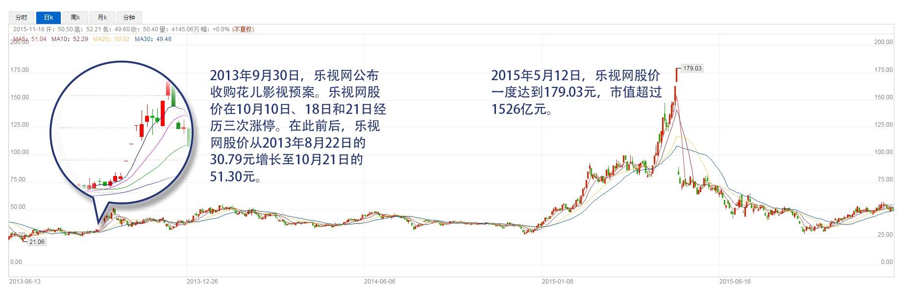 乐视股价走势图