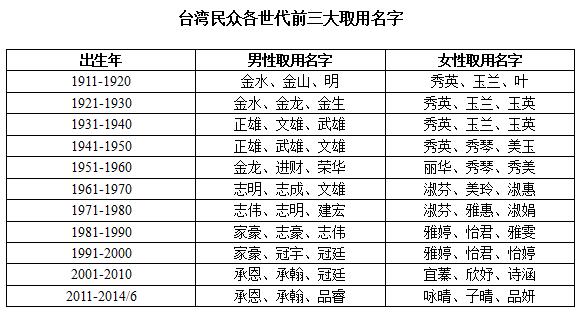 台湾民众各世代前三大取用名字(据台湾官方2014年公布的数据)