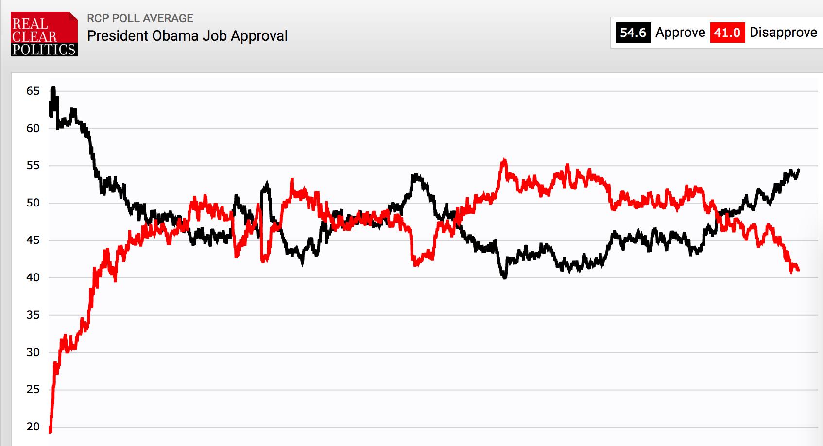 """""""清楚政治""""网站上,奥巴马的历年支持率(黑色为支持,红色为不支持),在总统最后一年任职期间出现了显著上升"""