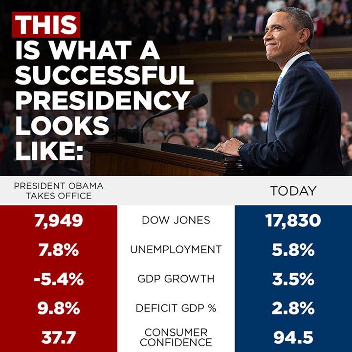 去年9月美国媒体人对奥巴马上任和离任时经济数据的对比总结,5个维度分别是道琼斯指数、失业率、GDP增长率、赤字占GDP比重和消费者信心指数