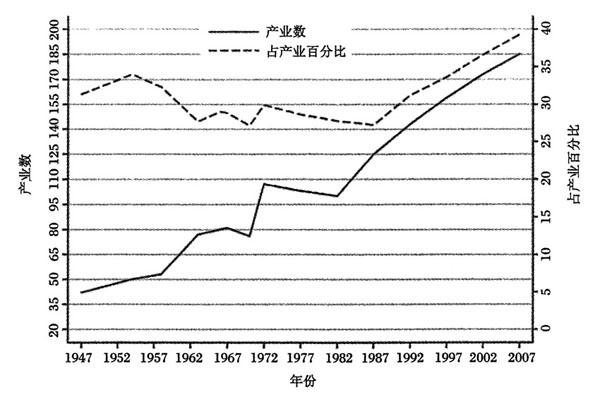 最大的四家公司的交易值占行业至少50%的美国制造业的数目和百分比(1947至2002年) 数据来源:《21世纪资本主义的垄断和竞争》