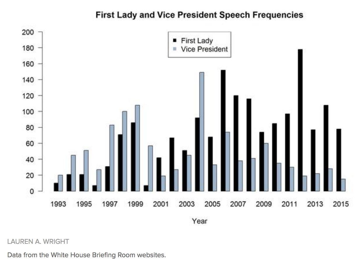 美国第一夫人的演讲次数逐渐超过了副总统